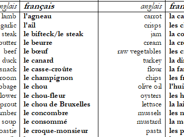French vocabulary list (FOOD) with vocab test sheets both ways.