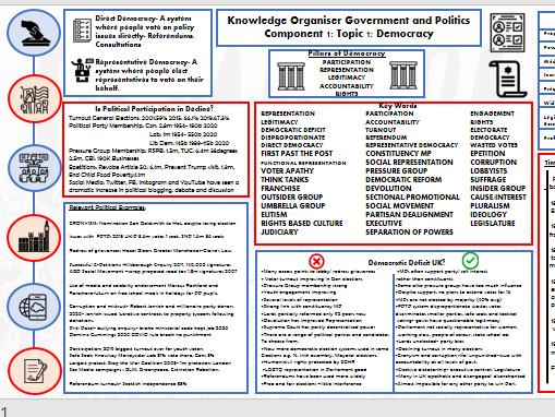 Alevel Politics Knowledge Organisers Component 1