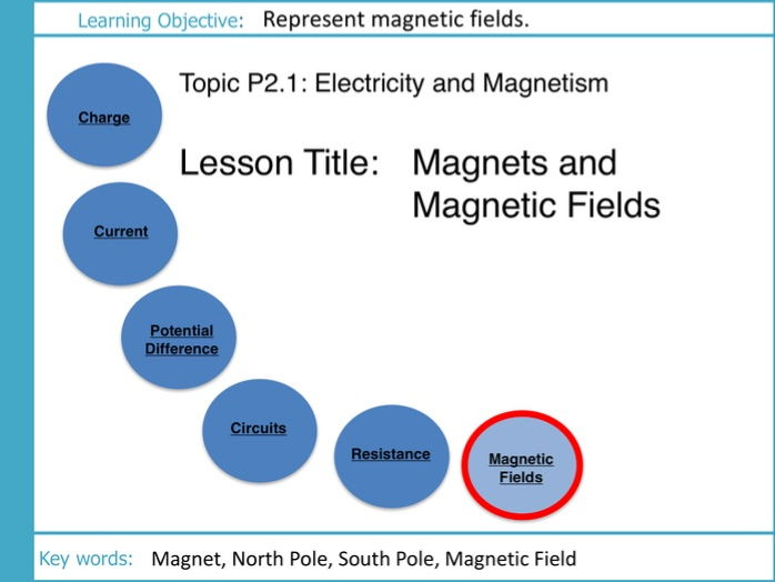 Electricity and Magnetism: L8 Magnetic Fields