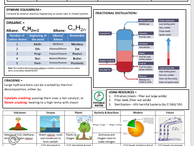 AQA 9-1 new spec Chemistry Cheat Sheet Paper 2