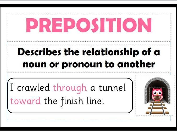 English Grammer posters, Parts of speech