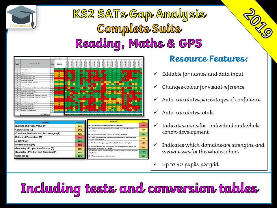 Complete KS2 May 2019 SATs Gap Analysis / Question Level Analysis (QLA)