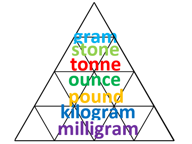 Mass conversion pyramid
