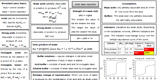 Acid and Base equilibria knowledge organiser