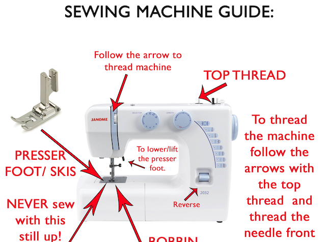 Sewing Machine Guide Including Threading and Common Parts KS3 KS4 Textiles