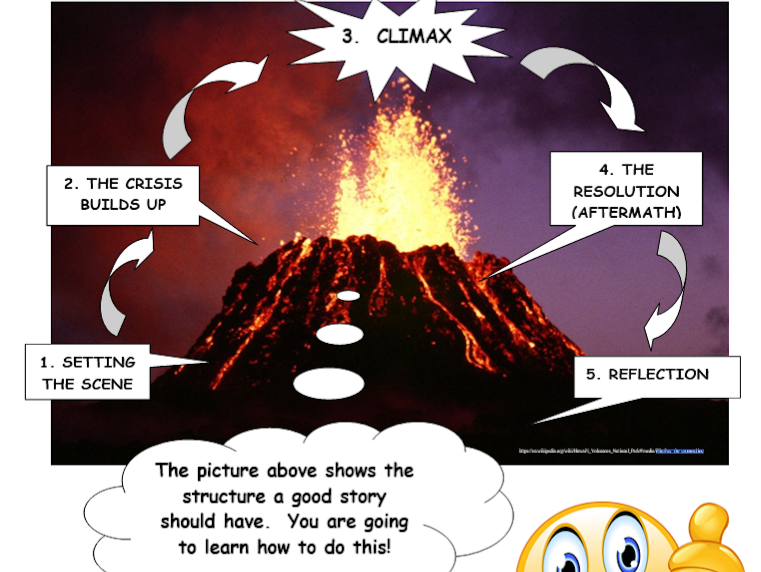 Dante's Peak - Volcano Literacy and Geography Activity