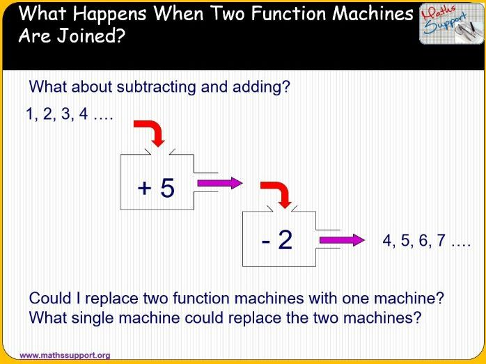 Function Machine & Inverse function