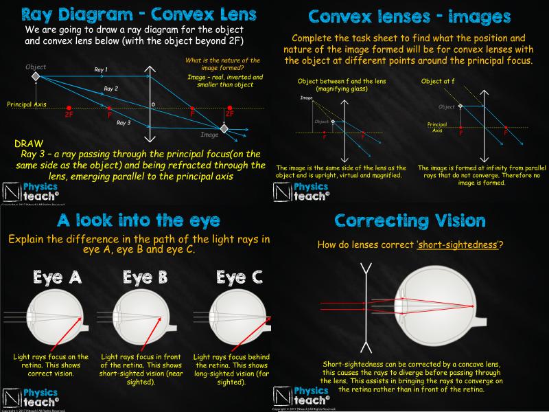 GCSE AQA Physics - P14.5 - Using Lenses (PowerPoint + 3 worksheets)