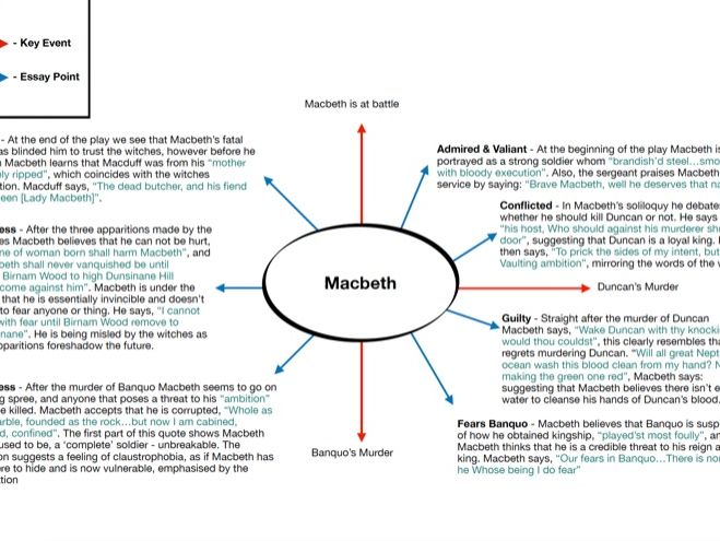 Macbeth Essay Plan