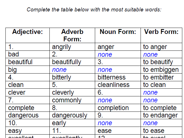 Adjectives (Group 1) – Adverb, Noun and Verb Forms - Simple ...