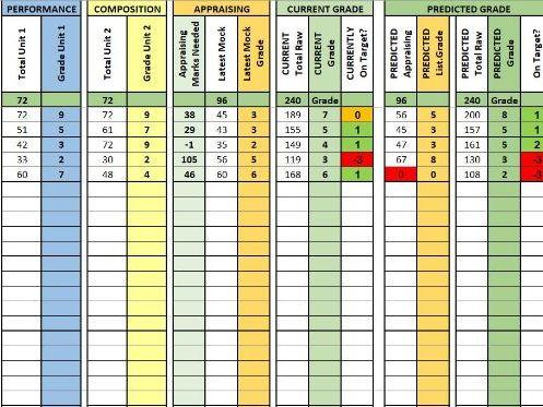 EDUQAS GCSE Music Grade Tracker