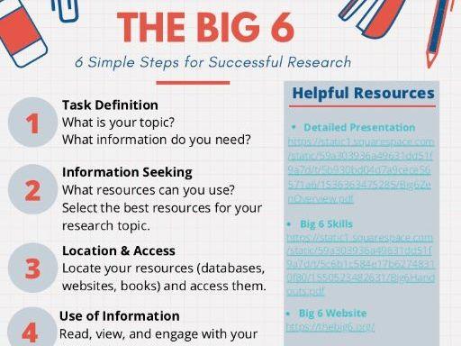 Big 6 Research Process