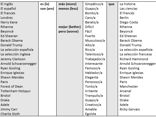 Spanish Comparative Grid (Celebrities, towns, football teams)