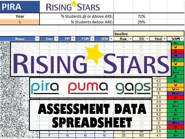 Y1 - 6 SCHOOL BUNDLE. Rising Stars PIRA/PUMA/GAPS - DATA SPREADSHEET.
