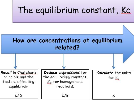 KS5, Module 3: Equilibria - the equilibrium constant Kc (teacher power point & student workbook)