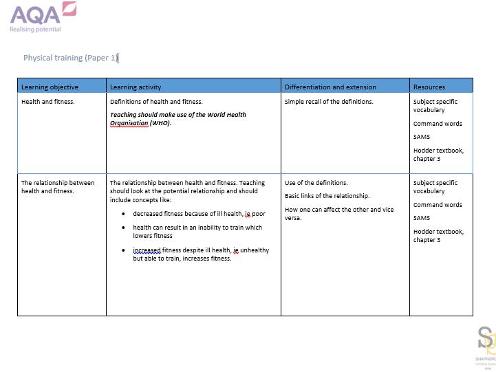 GCSE PE - AQA 1-9 NEW SPEC - Scheme of work and teaching plan