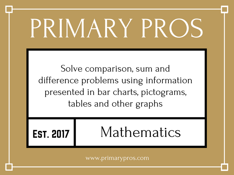 Solve comparison, sum and difference problems using information presented in bar charts, pictograms,