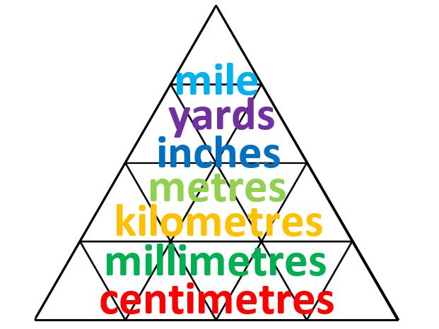 Length conversion pyramid (harder)