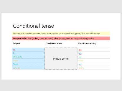 GCSE French Tenses Helpsheet