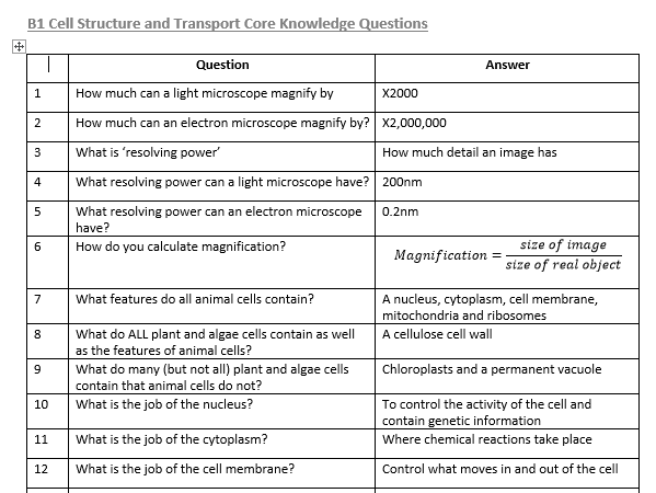 AQA GCSE Biology Paper 1 Core Knowledge Questions