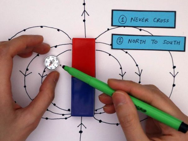 Magnetic Field Lines | Key Stage 4 GCSE Physics
