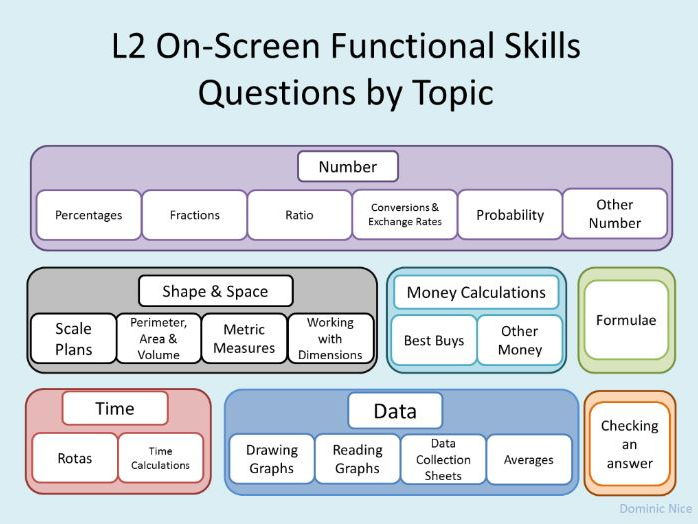 Functional Skills Level 2 - On-screen Exam Question Breakdown By Topic
