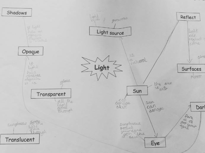 Year 5 Primary Science Assessment Concept Maps