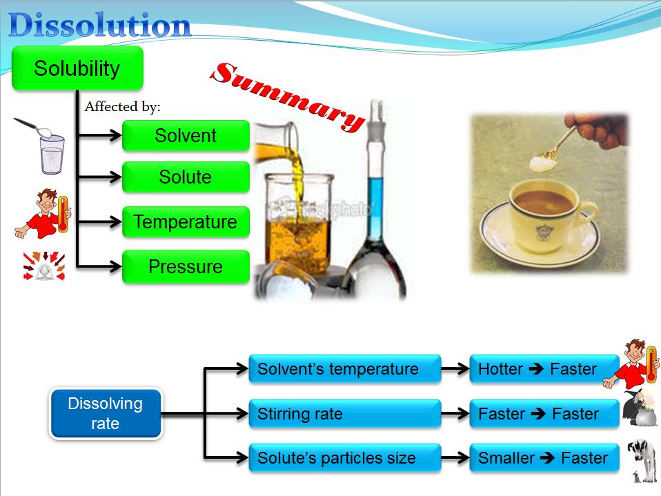 Solubility (Chemistry)
