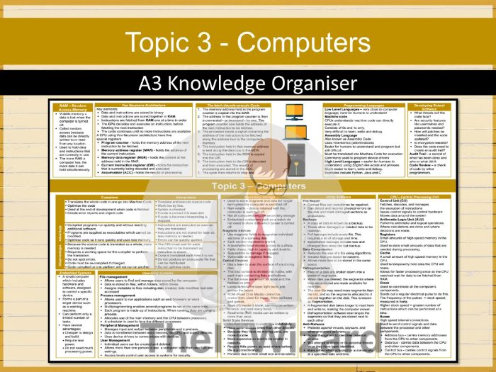 Pearson Edexcel GCSE Computer Science 2020 Topic 3 Computers Knowledge Organiser Revision Mat