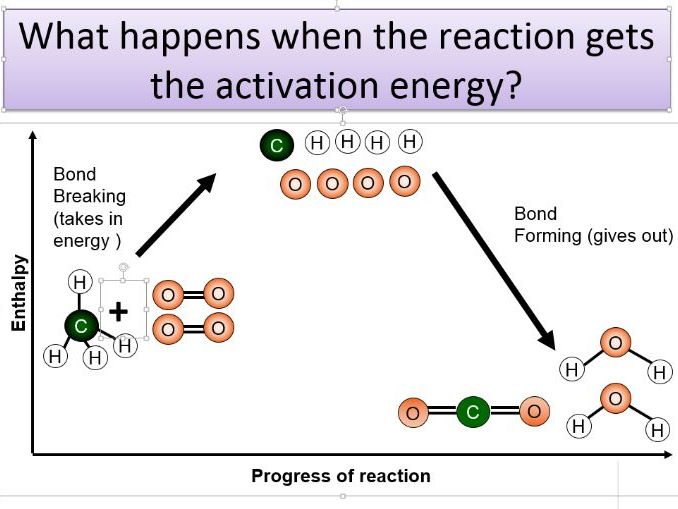 Enthalpy - Bond Energy