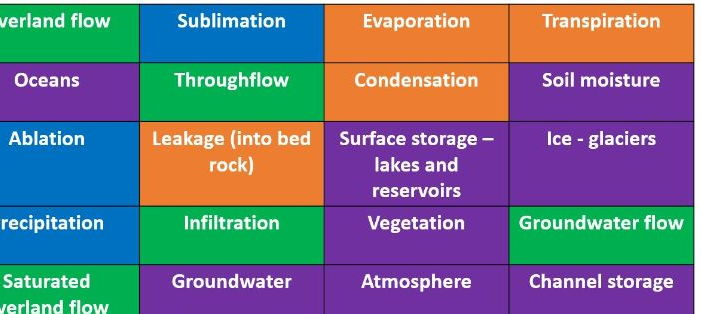 A Level; The water cycle, stores, flows, inputs and outputs