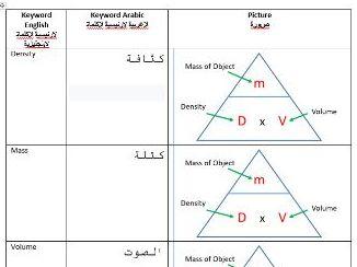 AQA Particle Model of Matter Keywords Arabic