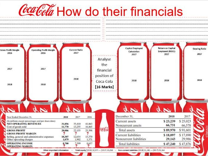 Coca-cola Financial Ratio Analysis - Profitability, Liquidity and Performance