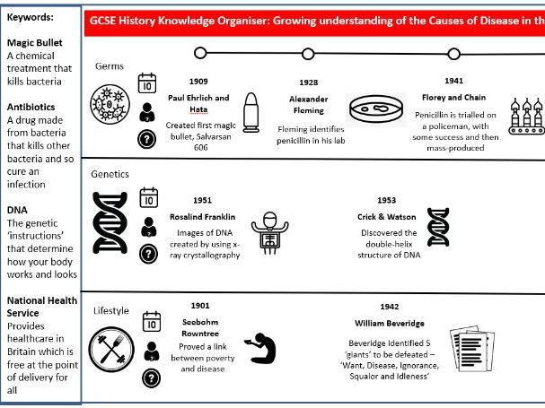 GCSE History - Medicine Through Time Knowledge Organisers