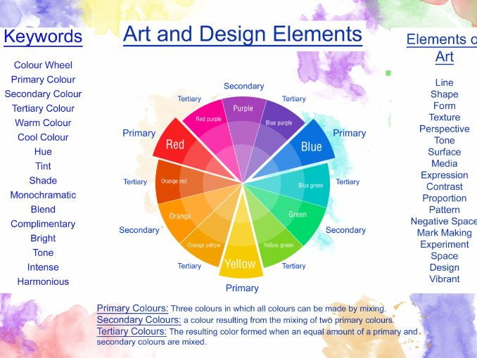 Learning Mats. Art Starter/Analysing activity