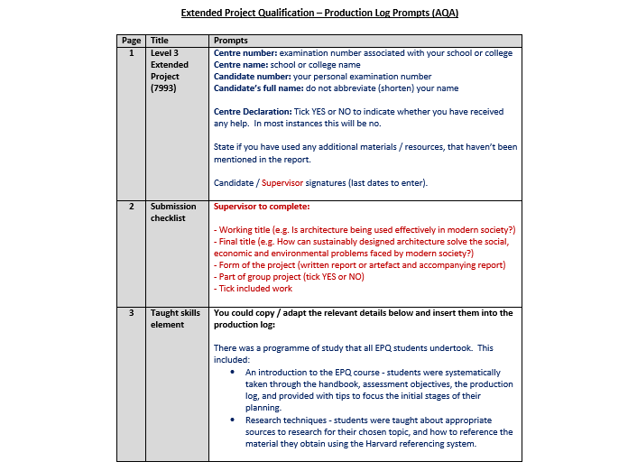 Extended Essay for IB Economics