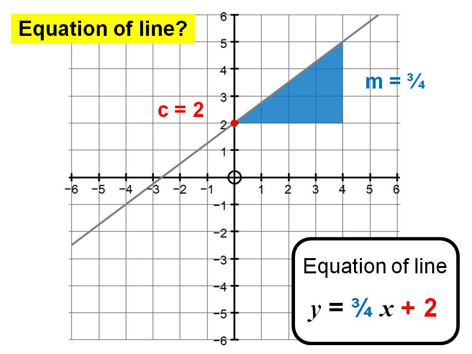 Identifying the equation of a given line