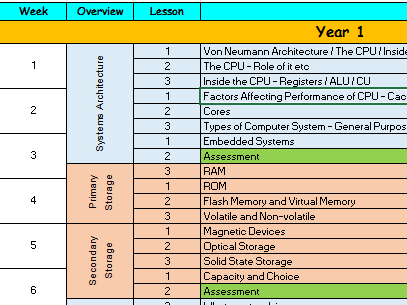 3 Year Scheme of Work - GCSE OCR Computer Science