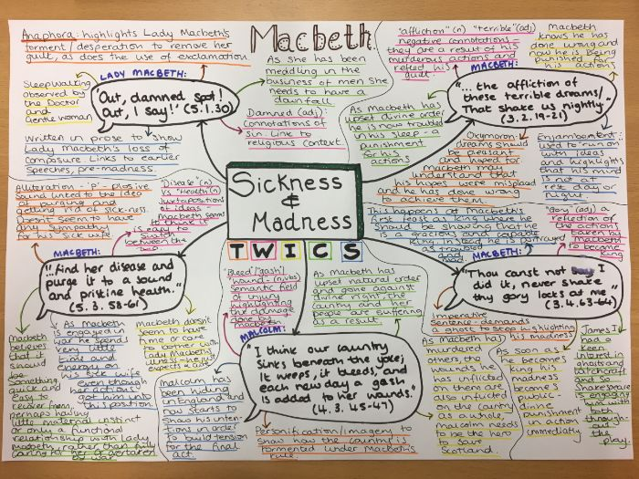 Macbeth Theme Maps
