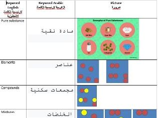 AQAGCSE Chemical Analysis Keyword Arabic