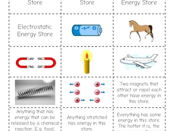 Introduction to Energy Transfer KS3 Physics - Stores of Energy - Matching Activity