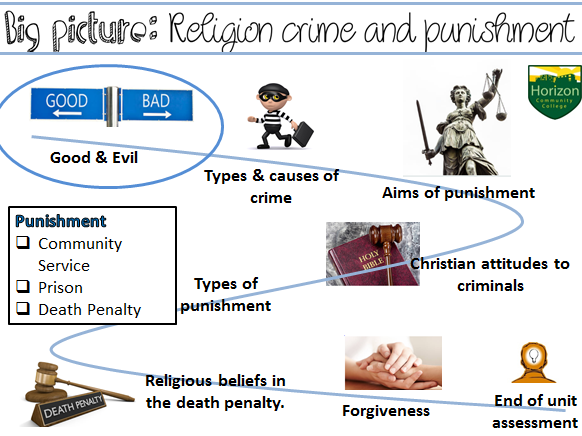 AQA Religion, Crime and Punishment