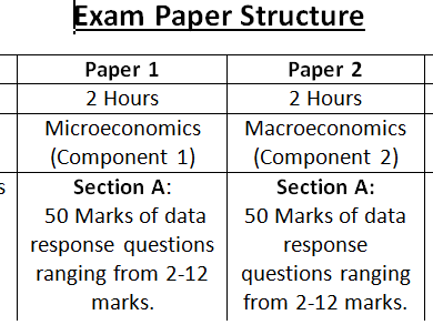 Guide to the new OCR A Level Economics Papers