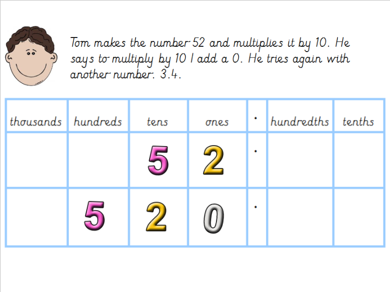 Multiplying And Dividing Whole Numbers And Decimals By 10 Lesson