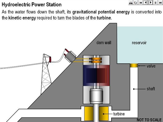 Hydroelectric Power Stations