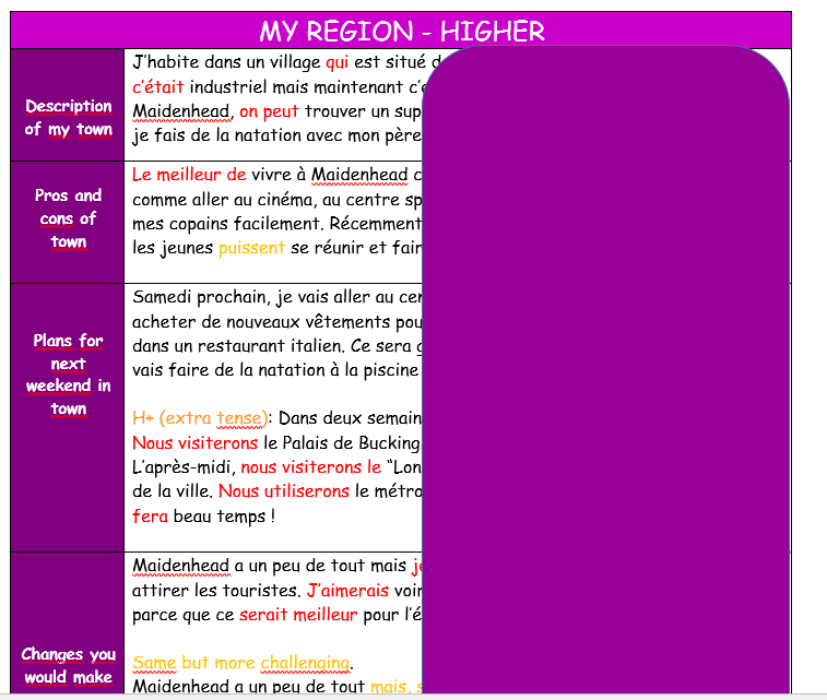 French GCSE differentiated knowledge organisers/model texts on Where I live (W./S.)