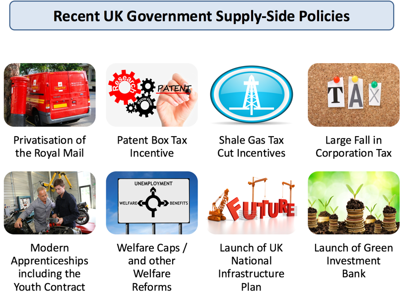 4.5 Supply-side policy