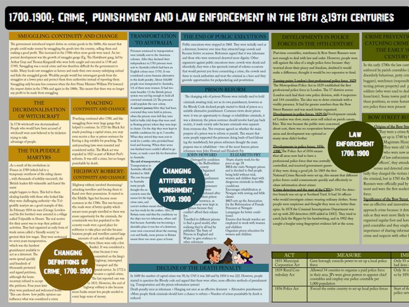 1700-1900 Crime & Punishment Revision Sheet (GCSE)