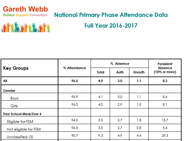 2016-2017 Primary Attendance and Absence Data