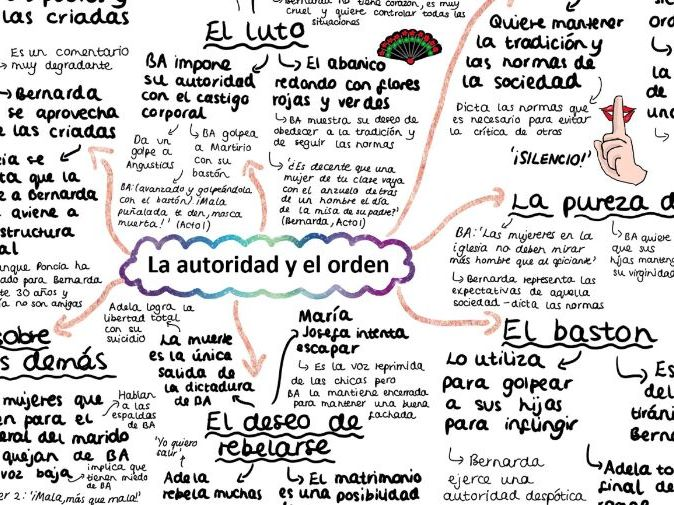 CDBA 'EL AUTORIDAD Y EL ORDEN' A2 Mind Map for 'La Casa de Bernarda Alba' for A Level Spanish